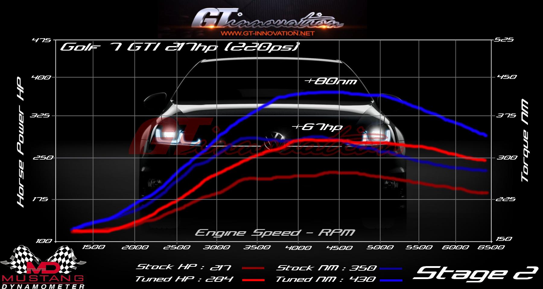 gti-stage2-web