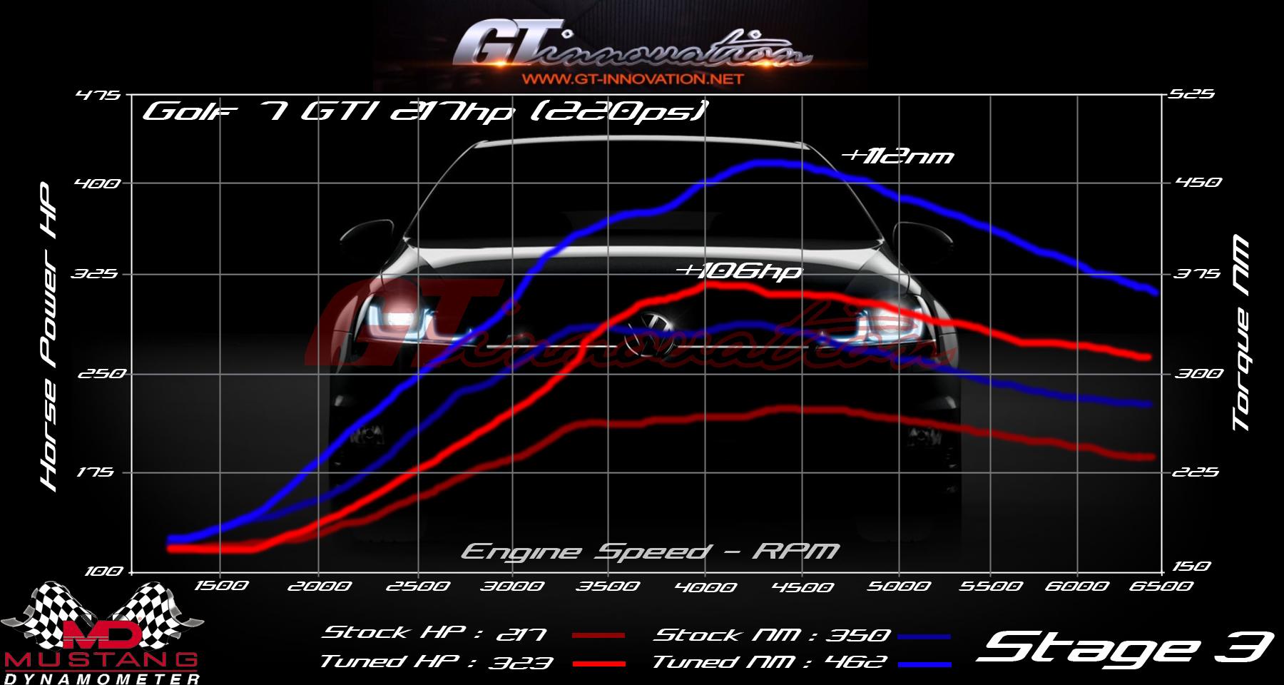 gti-stage3-web